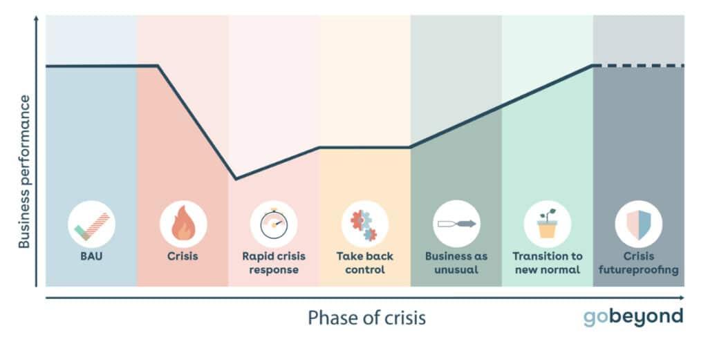 Crisis Curve graph
