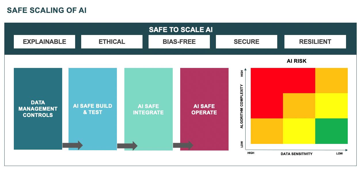 Safe scaling of AI
