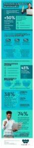 Infographie Webhelp secteur public baromètre externalisation